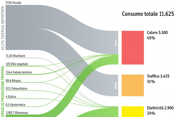 Alto Adige: 100% rinnovabile? visual journalism